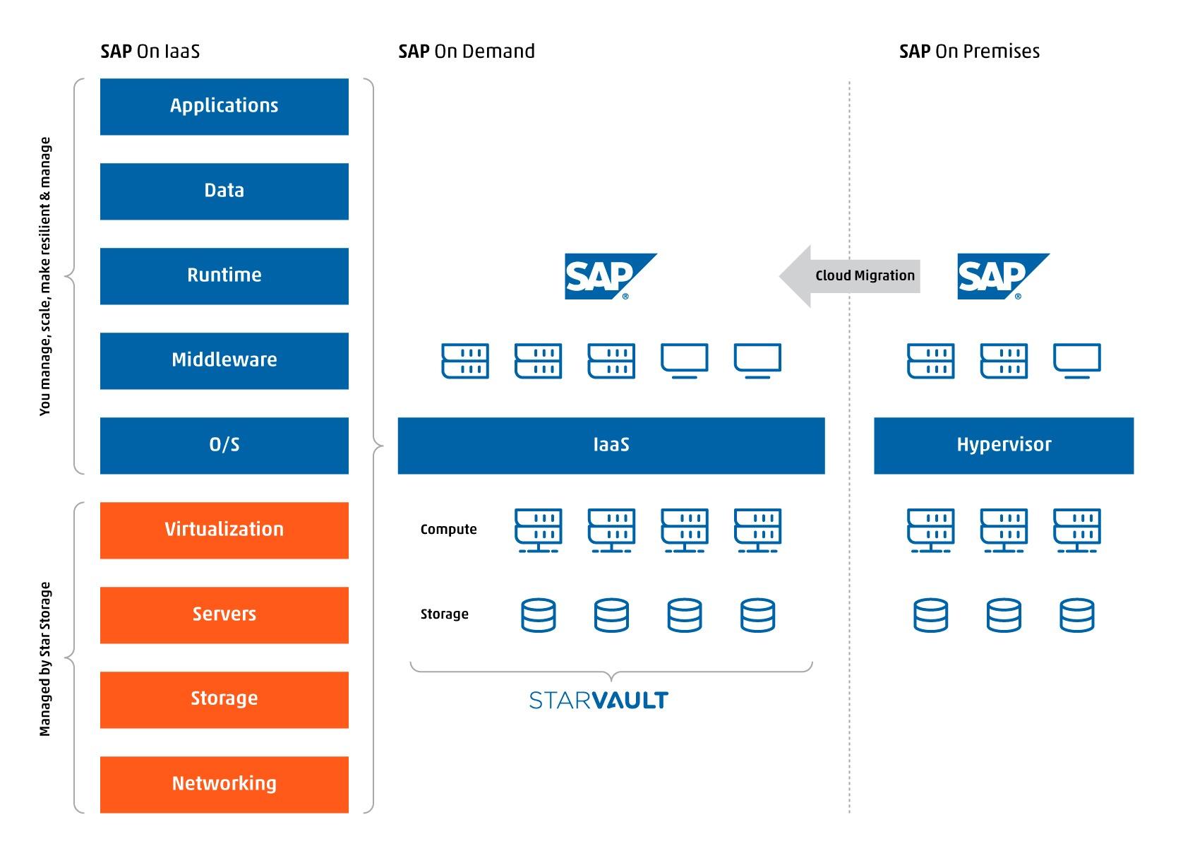 Arhitectura SAP2Cloud