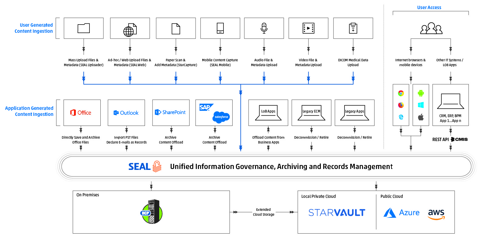 SEAL_Reference_Architecture_with_StarVault_EN