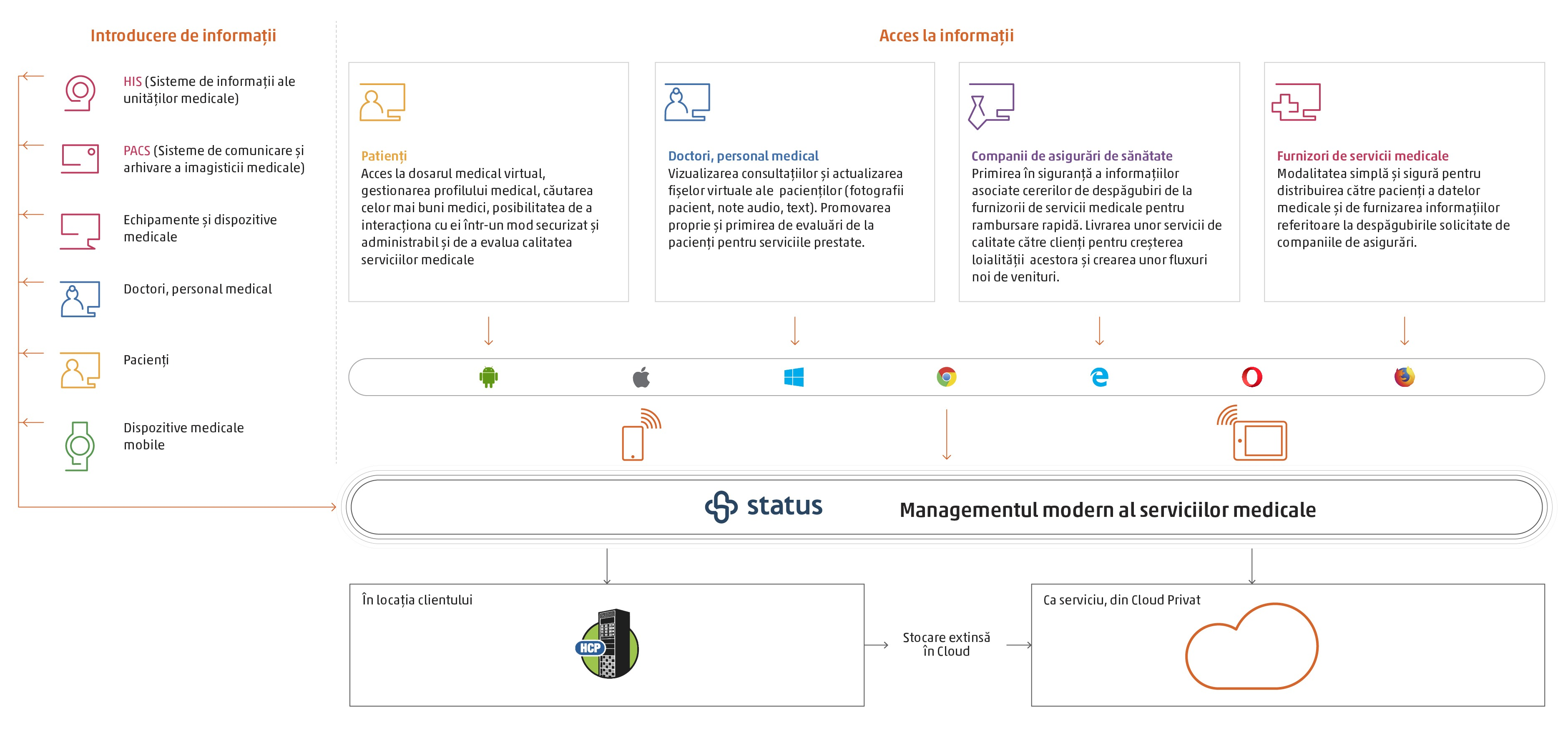 __STATUS_wide_architecture_with_HCP_Cloud_RO